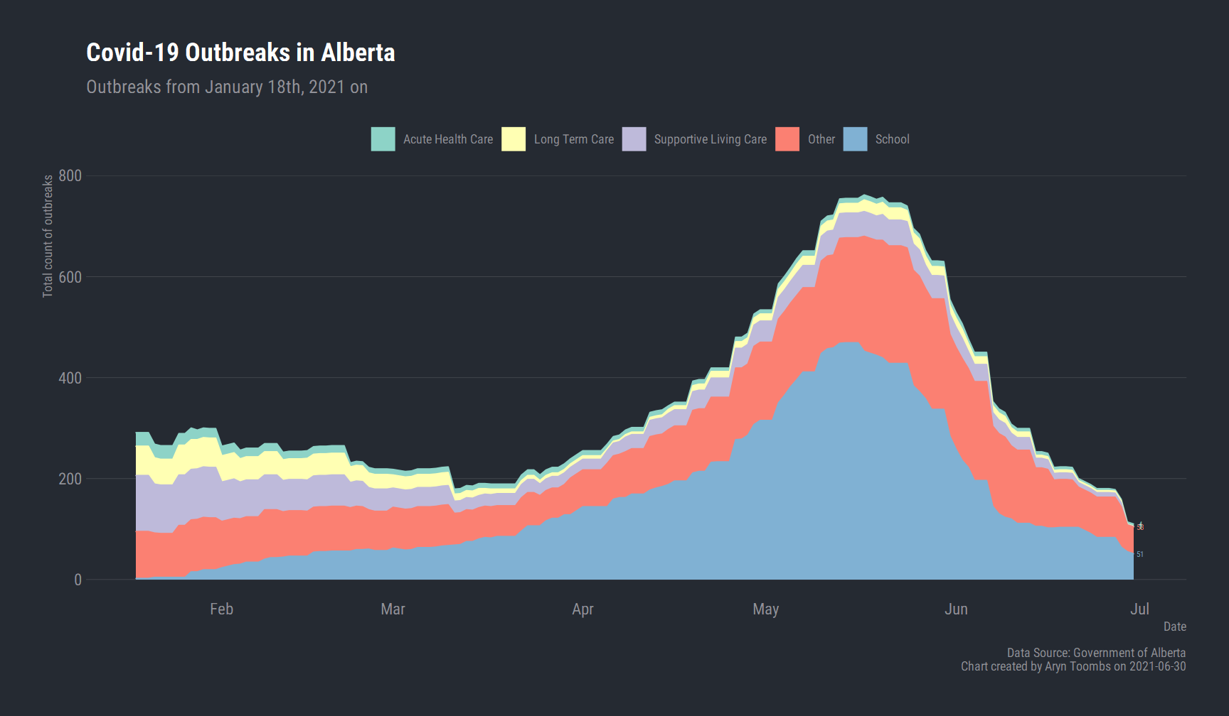 Outbreaks - Charting Alberta Covid