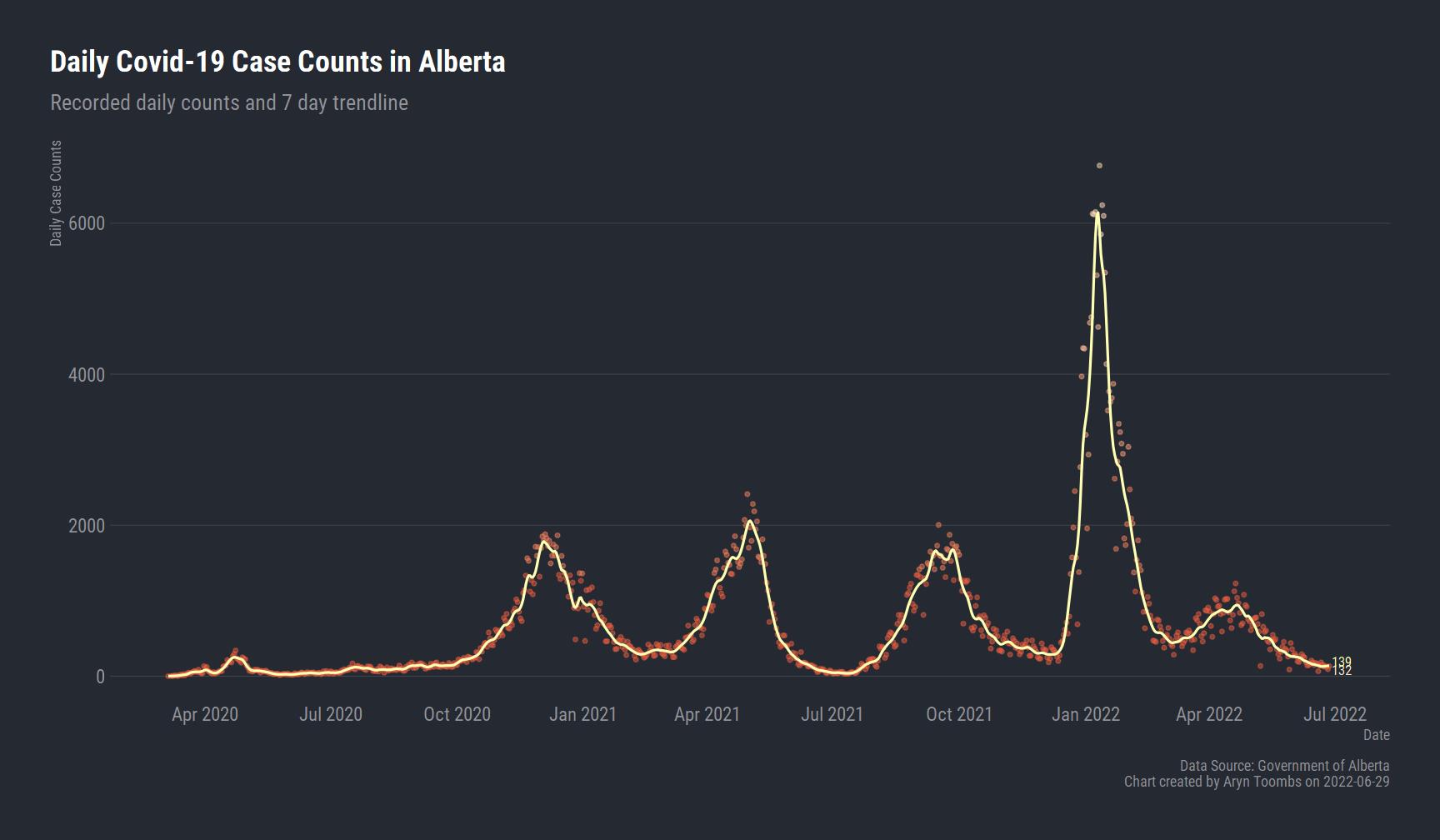 Charting Alberta Covid